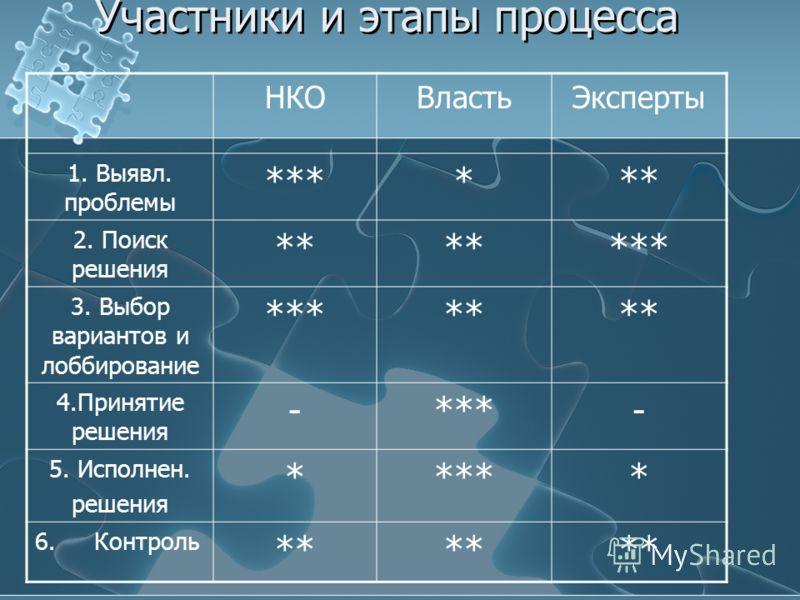 Основные участники политического (policy) процесса Властные структуры Структуры гражданского общества (НКО различного вида) Научное и университетское сообщество