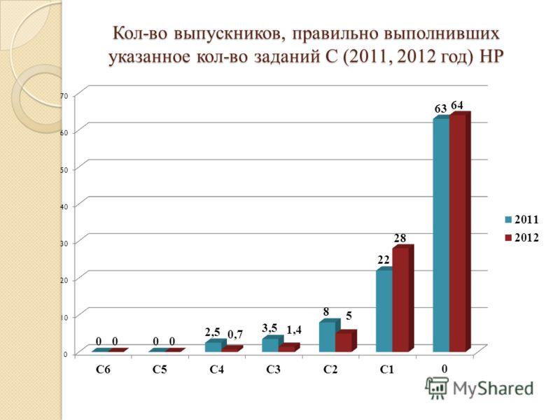 Кол-во выпускников, правильно выполнивших указанное кол-во заданий С (2011, 2012 год) НР