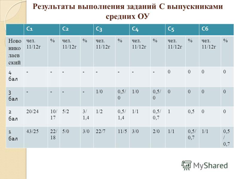 Результаты выполнения заданий С выпускниками средних ОУ С1С1 С2С2 С3С3 С4С4 С5С5 С6С6 Ново нико лаев ский чел. 11/12г %чел. 11/12г %чел. 11/12г %чел. 11/12г %чел. 11/12г %чел. 11/12г % 4 бал --------0000 3 бал ----1/00,5/ 0 1/00,5/ 0 0000 2 бал 20/24