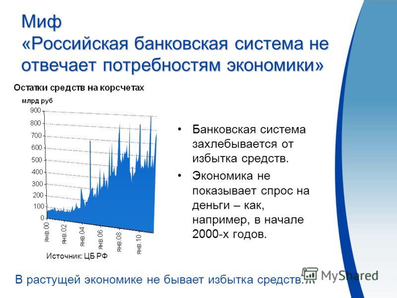 Российская банковская система советы от специалистов форекс