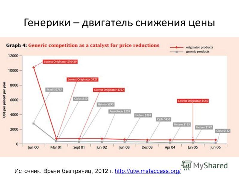 Генерики – двигатель снижения цены Источник: Врачи без границ, 2012 г. http://utw.msfaccess.org/http://utw.msfaccess.org/