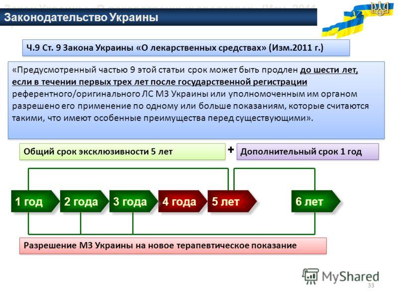 33 1 год 2 года 4 года 3 года 5 лет 6 лет Разрешение МЗ Украины на новое терапевтическое показание Общий срок эксклюзивности 5 лет Дополнительный срок 1 год Закон Украины «О лекарственных средствах» (Изм. 2011 г.) «Предусмотренный частью 9 этой стать