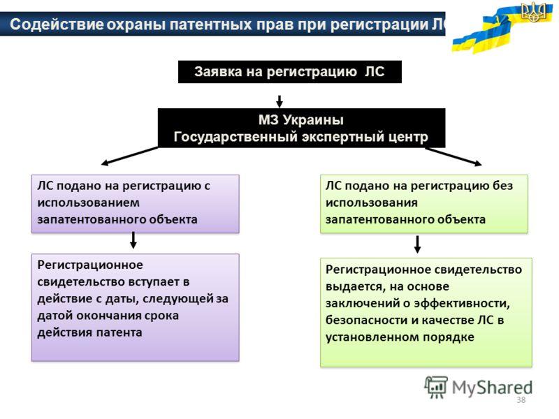 38 Содействие охраны патентных прав при регистрации ЛС Заявка на регистрацию ЛС МЗ Украины Государственный экспертный центр ЛС подано на регистрацию с использованием запатентованного объекта Регистрационное свидетельство вступает в действие с даты, с