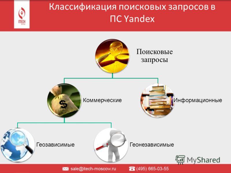 Классификация поисковых запросов в ПС Yandex Поисковые запросы Коммерческие ГеозависимыеГеонезависимые Информационные