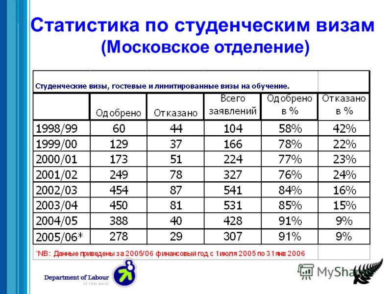 Статистика по студенческим визам (Московское отделение)