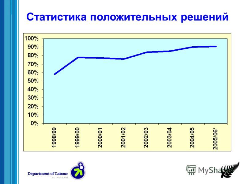 Статистика положительных решений