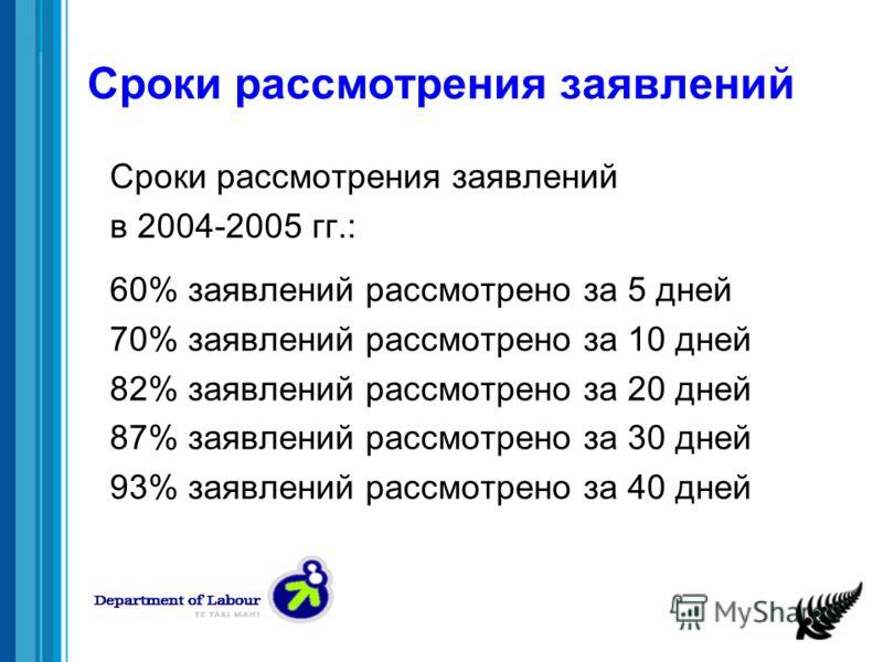 Сроки рассмотрения заявлений в 2004-2005 гг.: 60% заявлений рассмотрено за 5 дней 70% заявлений рассмотрено за 10 дней 82% заявлений рассмотрено за 20 дней 87% заявлений рассмотрено за 30 дней 93% заявлений рассмотрено за 40 дней
