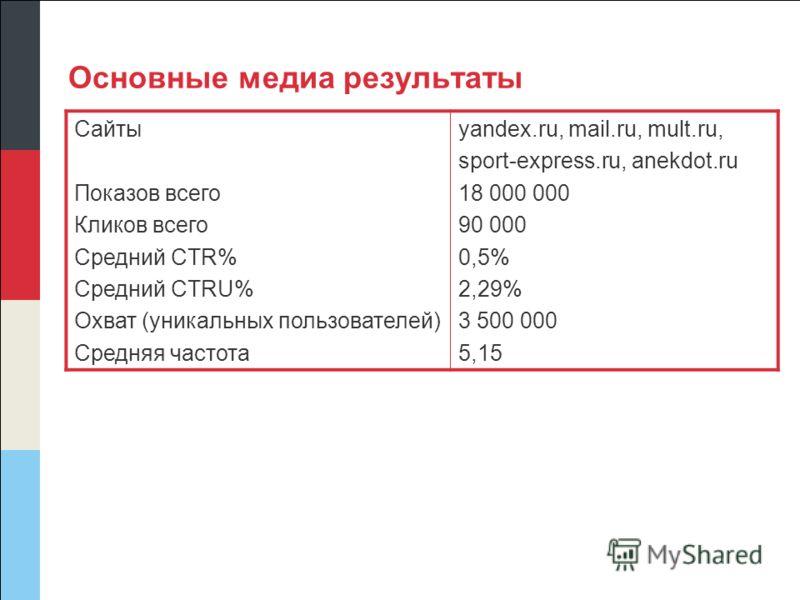Основные медиа результаты Сайты Показов всего Кликов всего Средний CTR% Средний CTRU% Охват (уникальных пользователей) Средняя частота yandex.ru, mail.ru, mult.ru, sport-express.ru, anekdot.ru 18 000 000 90 000 0,5% 2,29% 3 500 000 5,15