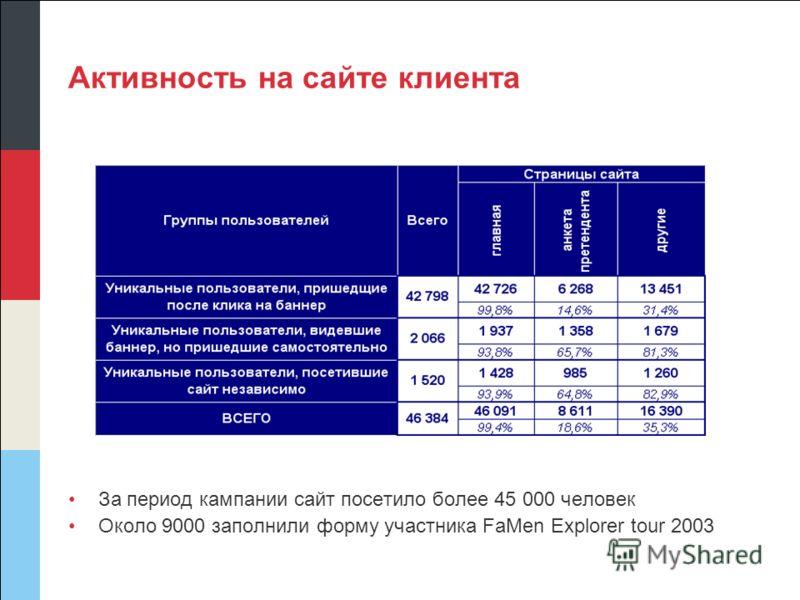 Активность на сайте клиента За период кампании сайт посетило более 45 000 человек Около 9000 заполнили форму участника FaMen Explorer tour 2003