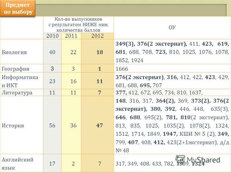 Кол-во выпускников с результатом НИЖЕ мин. количества баллов ОУ 201020112012 Биология402218 349(3), 376(2 экстернат), 411, 423, 619, 681, 688, 708, 723, 810, 1025, 1076, 1078, 1852, 1924 География 3 311666 Информатика и ИКТ 231611 376(2 экстернат), 3