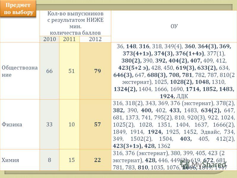 Кол-во выпускников с результатом НИЖЕ мин. количества баллов ОУ 201020112012 Обществозна ние 665179 36, 148, 316, 318, 349(4), 360, 364(3), 369, 373(4+1э), 374(3), 376(1+4э), 377(1), 380(2), 390, 392, 404(2), 407, 409, 412, 423(5+2 э), 428, 450, 619(