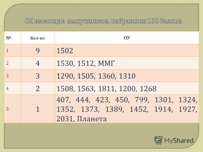 Кол - во ОУ 1 91502 2 41530, 1512, ММГ 3 31290, 1505, 1360, 1310 4 21508, 1563, 1811, 1200, 1268 5 1 407, 444, 423, 450, 799, 1301, 1324, 1352, 1373, 1389, 1452, 1914, 1927, 2031, Планета