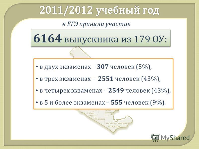 в ЕГЭ приняли участие 6164 выпускника из 179 ОУ : в двух экзаменах – 307 человек (5%), в трех экзаменах – 2551 человек (43%), в четырех экзаменах – 2549 человек (43%), в 5 и более экзаменах – 555 человек (9%).