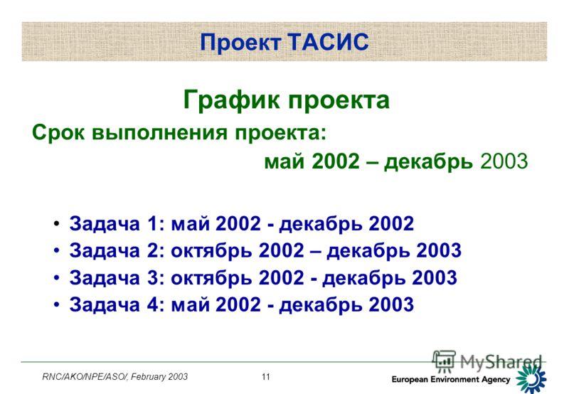 RNC/AKO/NPE/ASO/, February 200311 Проект ТАСИС График проекта Срок выполнения проекта: май 2002 – декабрь 2003 Задача 1: май 2002 - декабрь 2002 Задача 2: октябрь 2002 – декабрь 2003 Задача 3: октябрь 2002 - декабрь 2003 Задача 4: май 2002 - декабрь