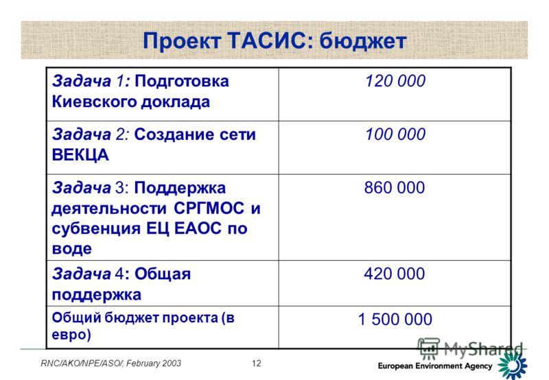 RNC/AKO/NPE/ASO/, February 200312 Проект ТАСИС: бюджет Задача 1: Подготовка Киевского доклада 120 000 Задача 2: Создание сети ВЕКЦА 100 000 Задача 3: Поддержка деятельности СРГМОС и субвенция ЕЦ ЕАОС по воде 860 000 Задача 4: Общая поддержка 420 000