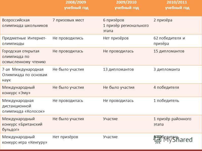 FokinaLida.75@mail.ru Развитие творческих способностей учащихся, стремление к саморазвитию и самореализации посредством активизации внеклассной работы 2008/2009 учебный год 2009/2010 учебный год 2010/2011 учебный год Всероссийская олимпиада школьнико