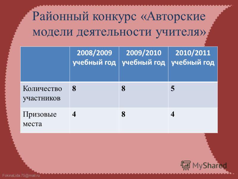 FokinaLida.75@mail.ru Районный конкурс «Авторские модели деятельности учителя» 2008/2009 учебный год 2009/2010 учебный год 2010/2011 учебный год Количество участников 885 Призовые места 484