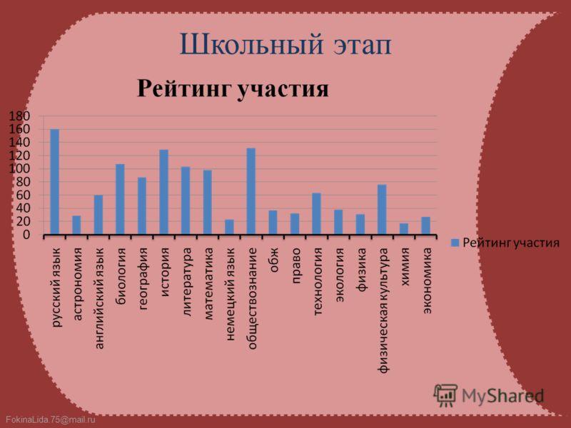FokinaLida.75@mail.ru Школьный этап