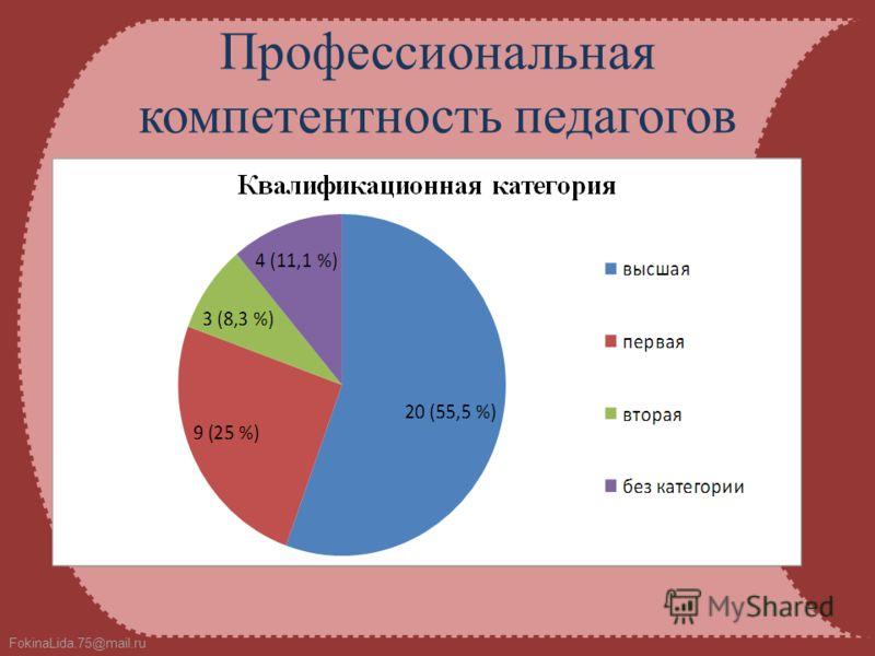 FokinaLida.75@mail.ru Профессиональная компетентность педагогов