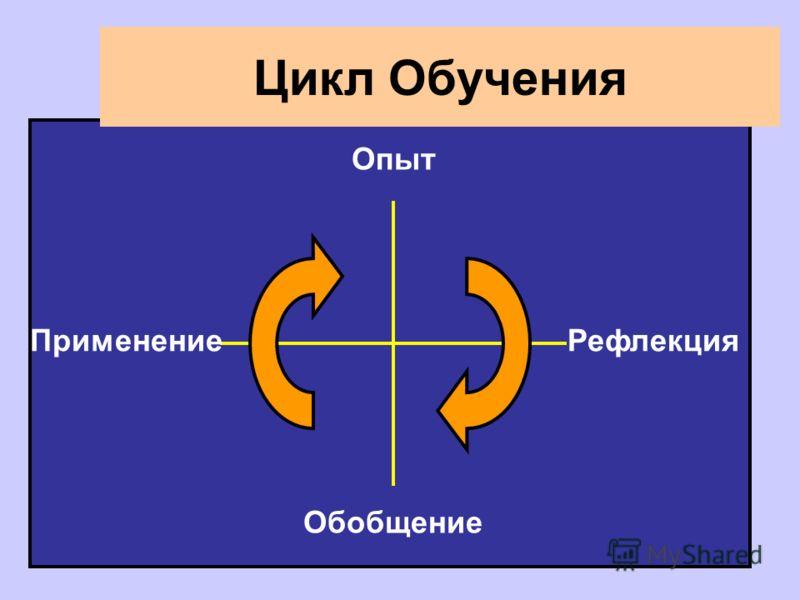 Рефлекция Опыт Обобщение Применение Цикл Обучения