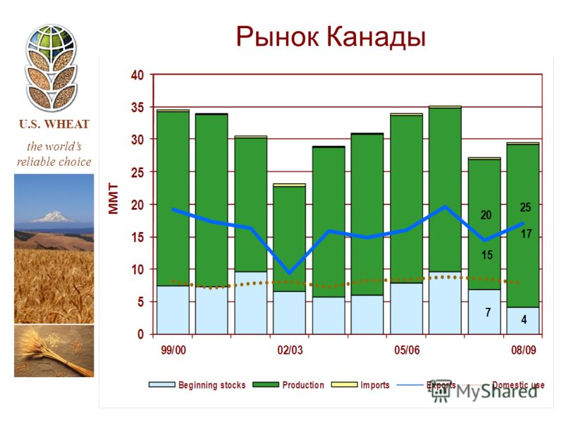 U.S. WHEAT the worlds reliable choice Рынок Канады
