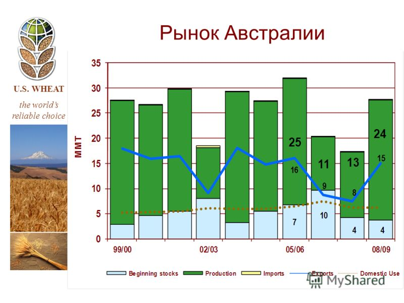 U.S. WHEAT the worlds reliable choice Рынок Австралии