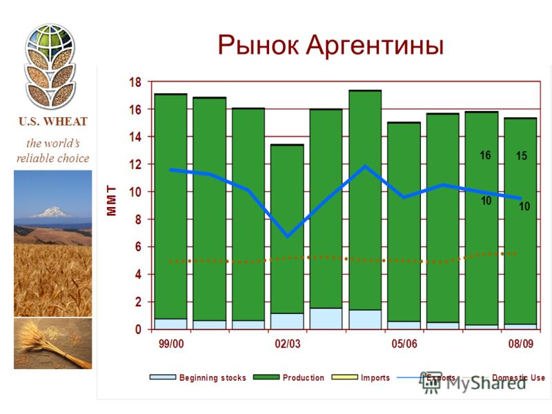U.S. WHEAT the worlds reliable choice Рынок Аргентины