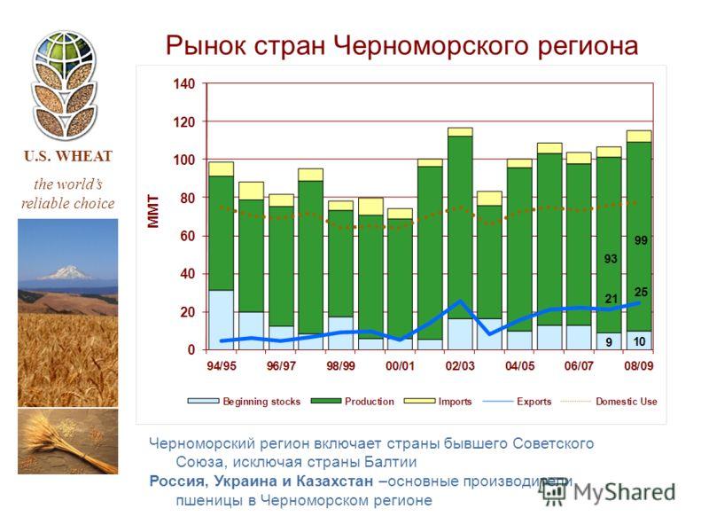 U.S. WHEAT the worlds reliable choice Рынок стран Черноморского региона Черноморский регион включает страны бывшего Советского Союза, исключая страны Балтии Россия, Украина и Казахстан –основные производители пшеницы в Черноморском регионе