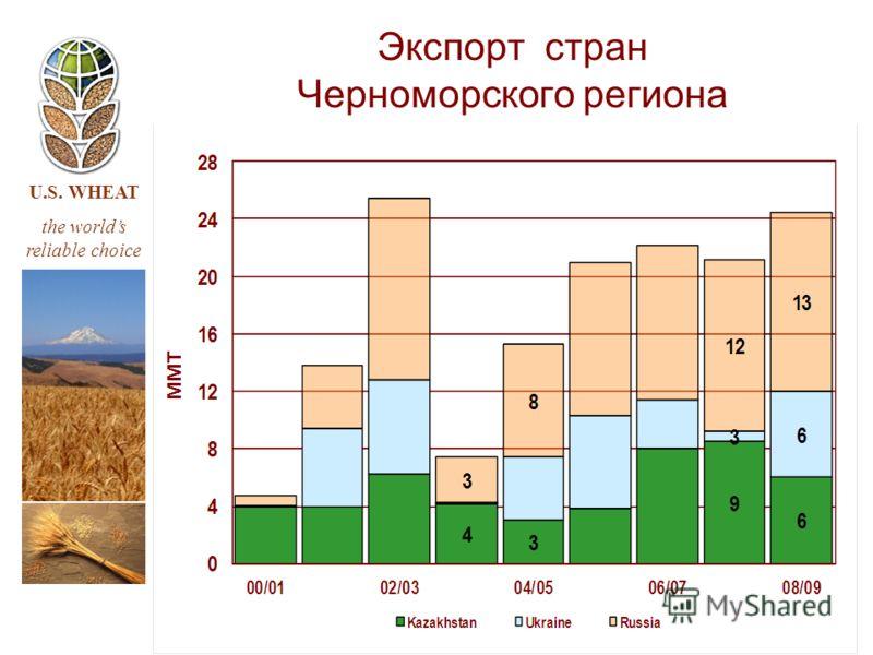 U.S. WHEAT the worlds reliable choice Экспорт стран Черноморского региона
