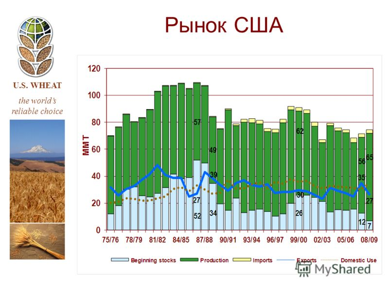 U.S. WHEAT the worlds reliable choice Рынок США