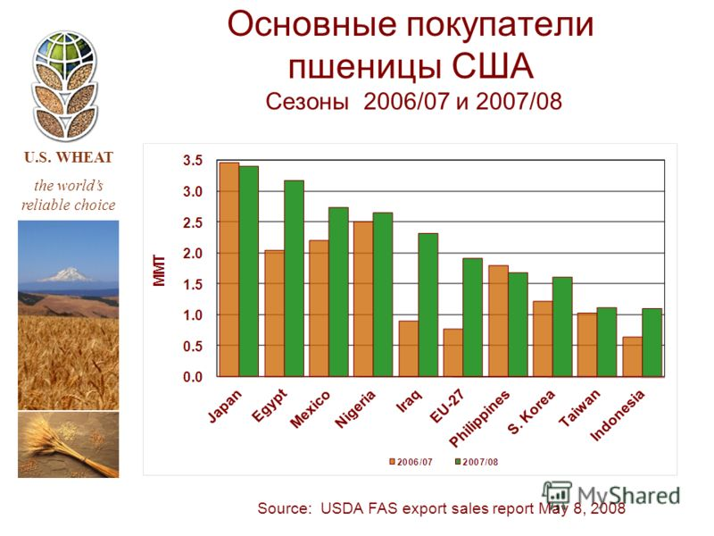 U.S. WHEAT the worlds reliable choice Source: USDA FAS export sales report May 8, 2008 Основные покупатели пшеницы США Сезоны 2006/07 и 2007/08