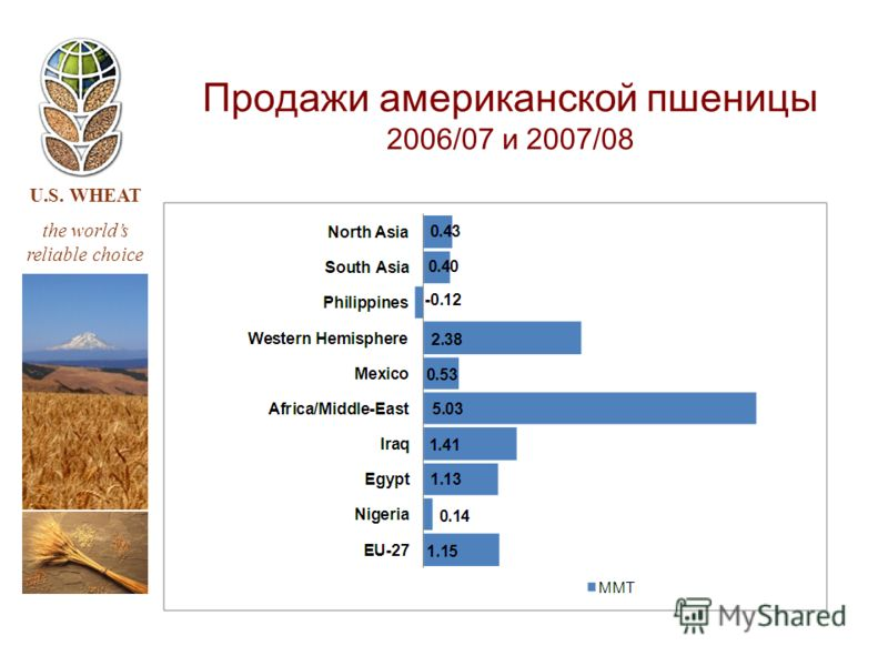 U.S. WHEAT the worlds reliable choice Продажи американской пшеницы 2006/07 и 2007/08