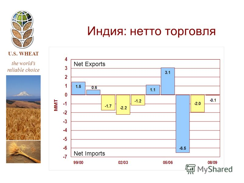 U.S. WHEAT the worlds reliable choice Индия: нетто торговля Net Imports Net Exports
