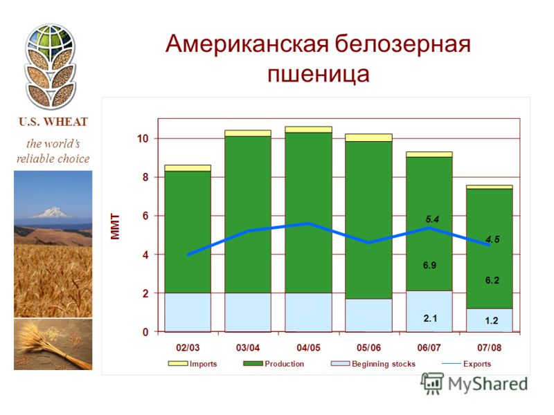 U.S. WHEAT the worlds reliable choice Американская белозерная пшеница