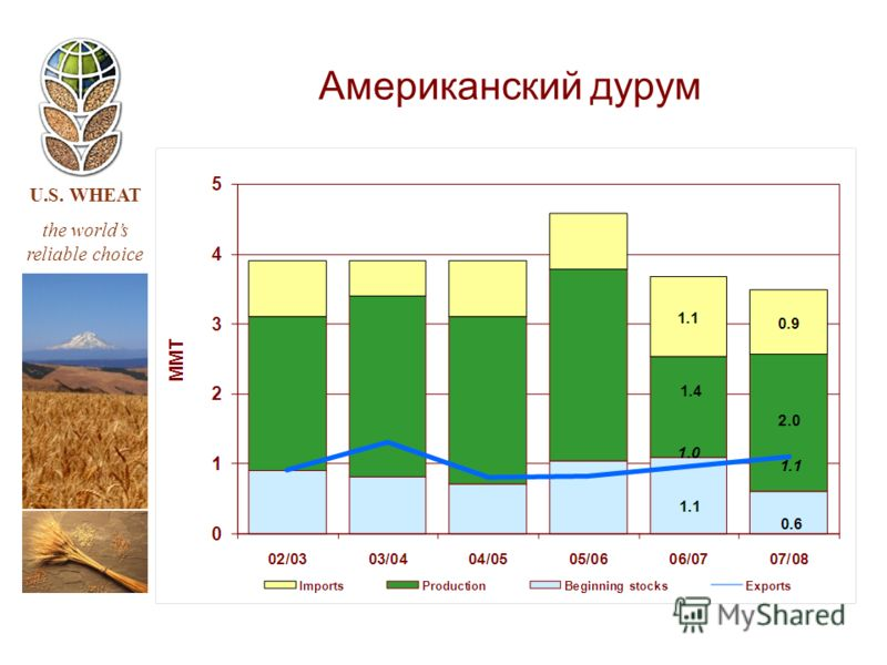 U.S. WHEAT the worlds reliable choice Американский дурум