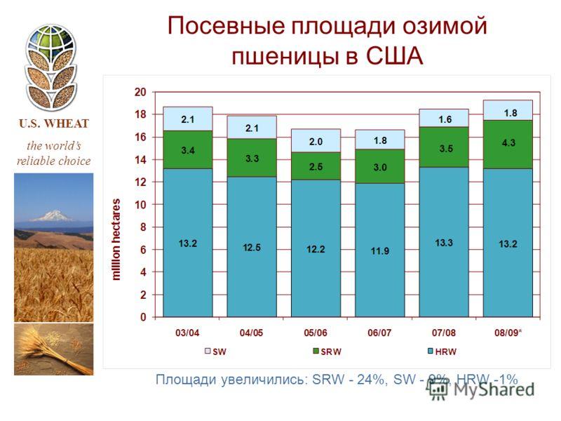 U.S. WHEAT the worlds reliable choice Площади увеличились: SRW - 24%, SW - 9%, HRW -1% Посевные площади озимой пшеницы в США
