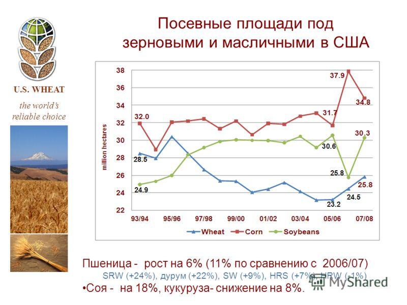 U.S. WHEAT the worlds reliable choice Посевные площади под зерновыми и масличными в США Пшеница - рост на 6% (11% по сравнению с 2006/07) SRW (+24%), дурум (+22%), SW (+9%), HRS (+7%), HRW (-1%) Соя - на 18%, кукуруза- снижение на 8%.