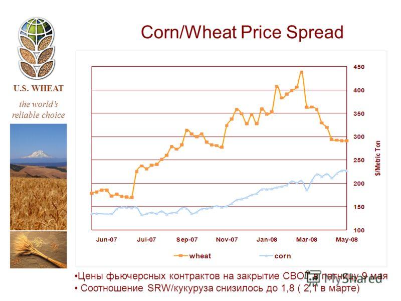 U.S. WHEAT the worlds reliable choice Corn/Wheat Price Spread Цены фьючерсных контрактов на закрытие CBOT в пятницу 9 мая Соотношение SRW/кукуруза снизилось до 1,8 ( 2,1 в марте)