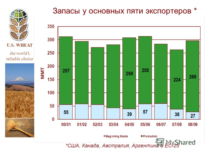 U.S. WHEAT the worlds reliable choice Запасы у основных пяти экспортеров * *США, Канада, Австралия, Аргентина и ЕС-25