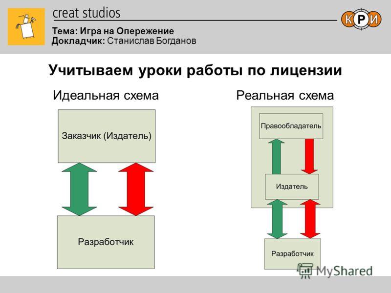 Тема: Игра на Опережение Докладчик: Станислав Богданов Учитываем уроки работы по лицензии Идеальная схемаРеальная схема