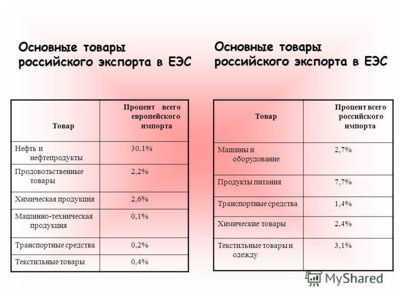 Основные товары российского экспорта в ЕЭС Товар Процент всего европейского импорта Нефть и нефтепродукты 30,1% Продовольственные товары 2,2% Химическая продукция 2,6% Машинно-техническая продукция 0,1% Транспортные средства 0,2% Текстильные товары 0