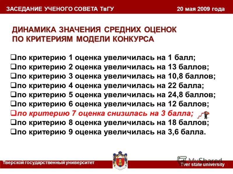 ЗАСЕДАНИЕ УЧЕНОГО СОВЕТА ТвГУ 20 мая 2009 года Тверской государственный университет Tver state university ДИНАМИКА ЗНАЧЕНИЯ СРЕДНИХ ОЦЕНОК ПО КРИТЕРИЯМ МОДЕЛИ КОНКУРСА по критерию 1 оценка увеличилась на 1 балл; по критерию 2 оценка увеличилась на 13