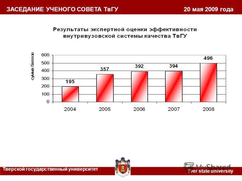 ЗАСЕДАНИЕ УЧЕНОГО СОВЕТА ТвГУ 20 мая 2009 года Тверской государственный университет Tver state university