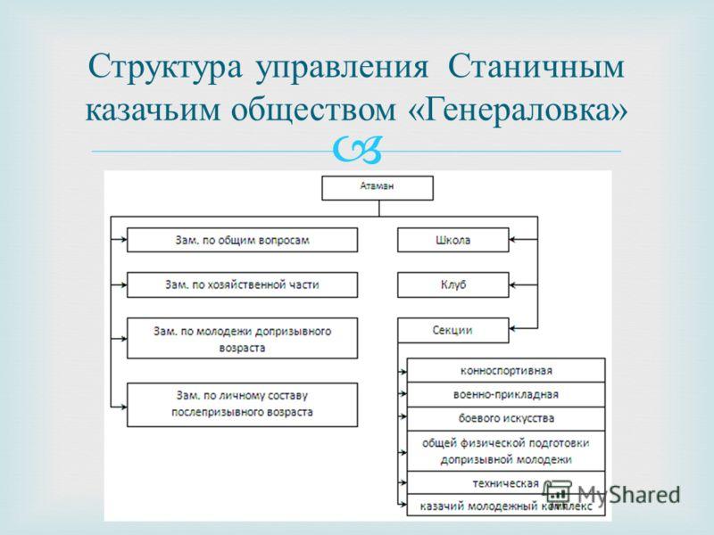 Структура управления Станичным казачьим обществом « Генераловка »