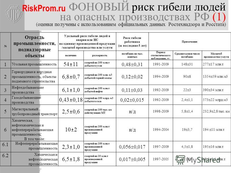 Декларируемые объекты Средняя страховая сумма декларируемых объектов 260 млн. руб. Предполагаемое распределение ОПО по страховым суммам. Всего более 340 тыс. объектов По данным НССО