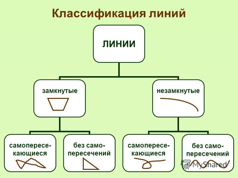 Линия – это геометрическая фигура, которая может быть получена в результате непрерывного перемещения точки.