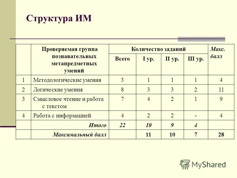Структура ИМ Проверяемая группа познавательных метапредметных умений Количество заданийМакс. балл ВсегоI ур.II ур.III ур. 1Методологические умения31114 2Логические умения833211 3Смысловое чтение и работа с текстом 74219 4Работа с информацией422-4 Ито