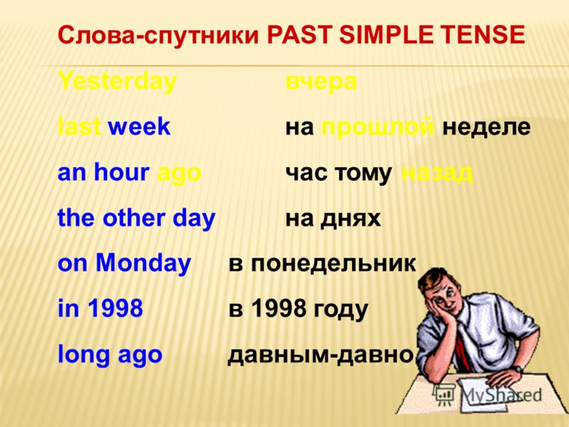 Слова-спутники PAST SIMPLE TENSE Yesterdayвчера last week на прошлой неделе an hour ago час тому назад the other day на днях on Monday в понедельник in 1998 в 1998 году long ago давным-давно