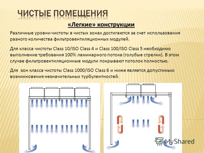 Различные уровни чистоты в чистых зонах достигаются за счет использования разного количества фильтровентиляционных модулей. Для класса чистоты Class 10/ISO Class 4 и Class 100/ISO Class 5 необходимо выполнение требования 100% ламинарного потока (голу