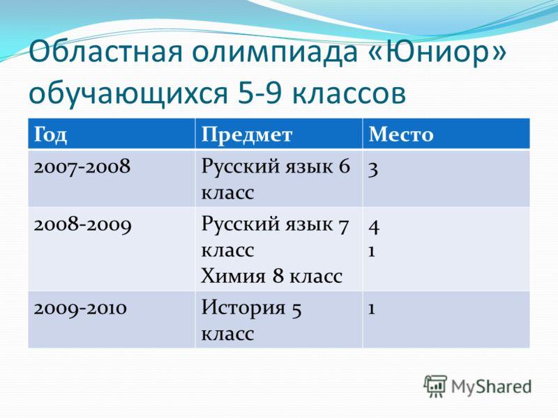 Областная олимпиада «Юниор» обучающихся 5-9 классов ГодПредметМесто 2007-2008Русский язык 6 класс 3 2008-2009Русский язык 7 класс Химия 8 класс 4141 2009-2010История 5 класс 1